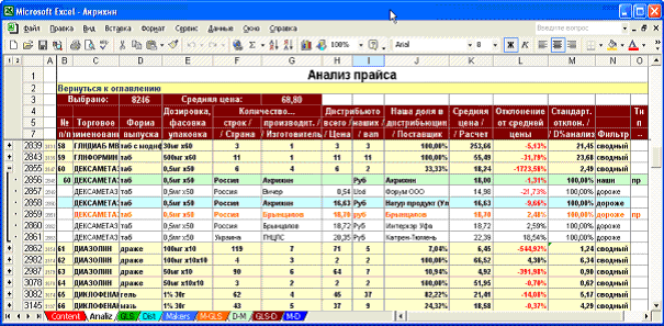 Анализ выборки конкурентов