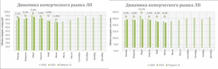 DSM Group: самыми востребованными у граждан остаются препараты с ценой до 50 руб.